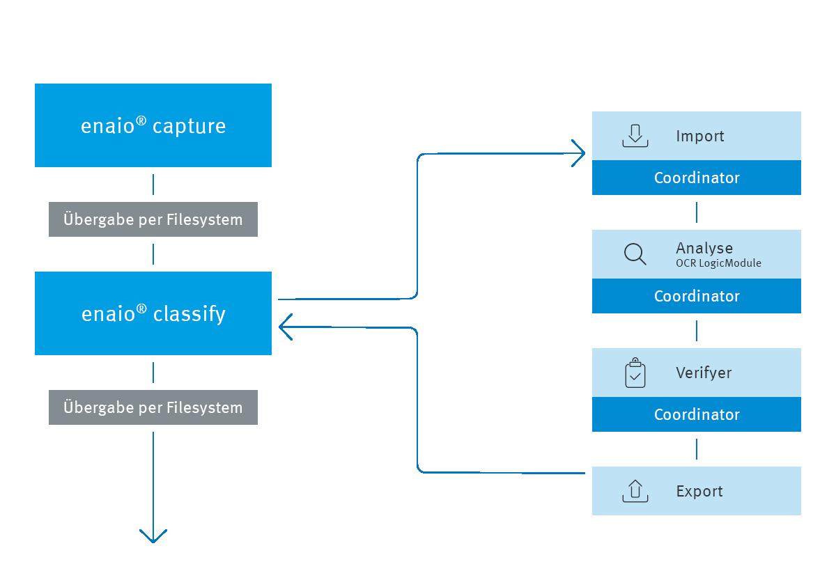 Die Infografik zeigt die Arbeitsschritte von enaio® capture und enaio® classify.