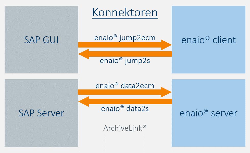 Infografik SAP Konnektoren