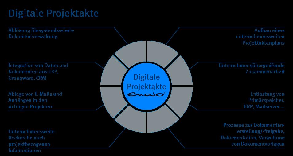 Infografik enaio® Digitale Projektakte