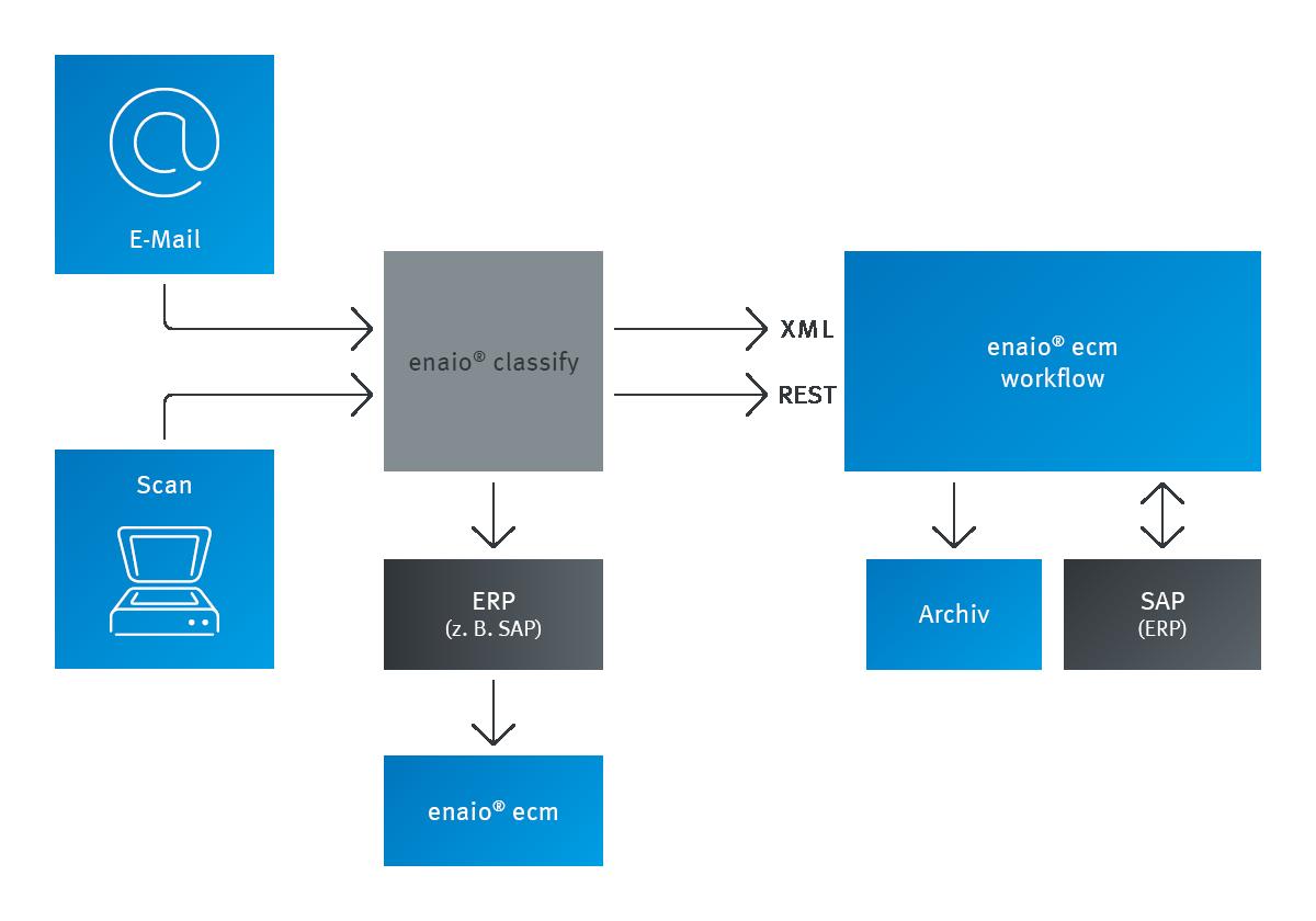 Auf der Infografik sieht man wie enaio® classify in den Bearbeitungsprozess integriert werden kann. enaio®classify erkennt automatisch Formulare und Belege aus E-Mails und Scans. Diese werden entweder an der richtigen Stelle abgelegt oder in ein Workflow weitergeleitet.