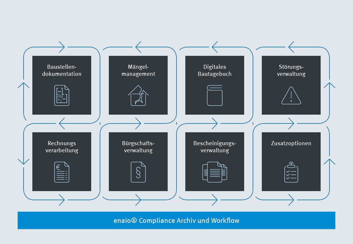 Die Infografik zeigt die Einsatzmöglichkeiten des enaio® Compliance Archivs und Workflows
