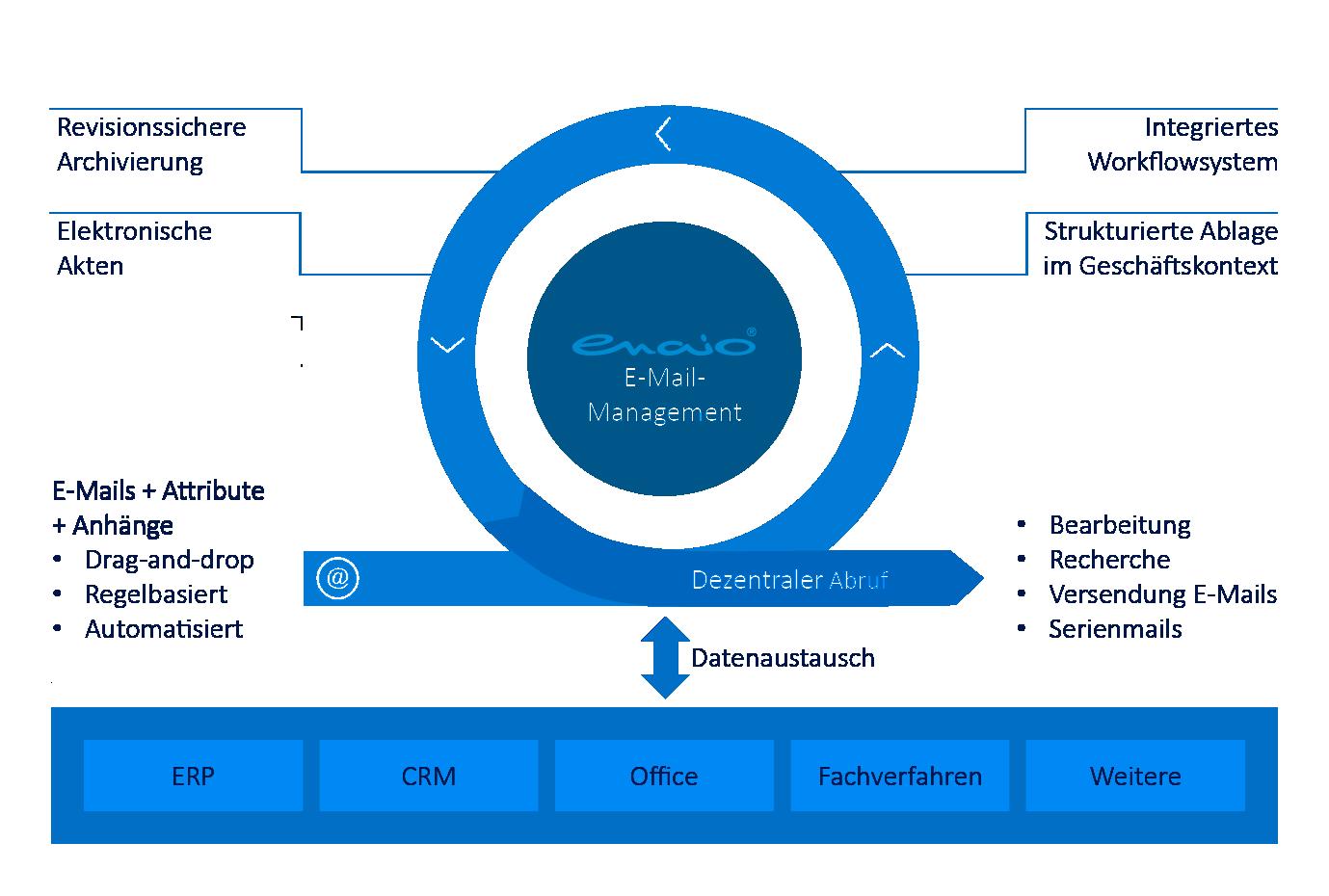 Infografik enaio® E-Mail-Management Prozess
