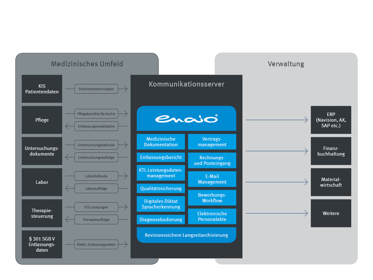 Infografik enaio® Kommunikationsserver Prozess