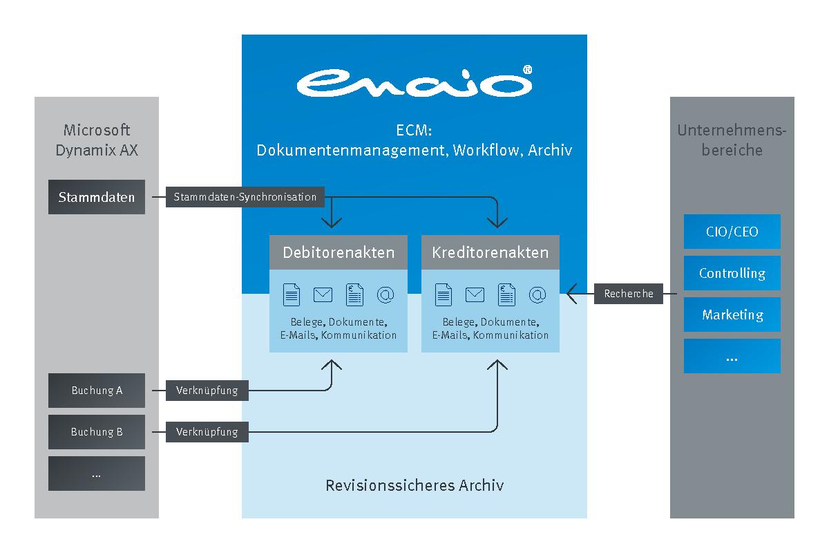 Infografik enaio® Microsoft Dynamics AX Prozess