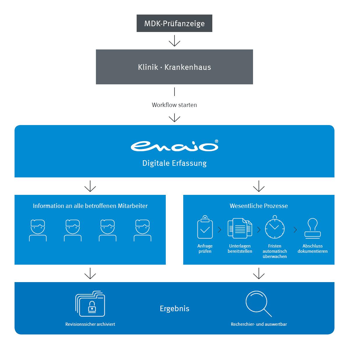 enaio® MDK-Prüfverfahren Prozess