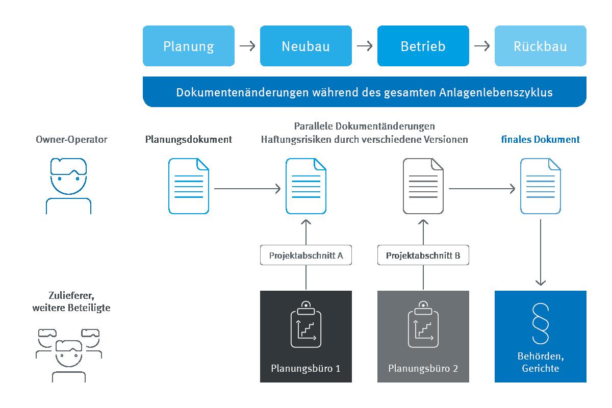 Infografik enaio®-Transmittals organisieren die Zusammenarbeit
