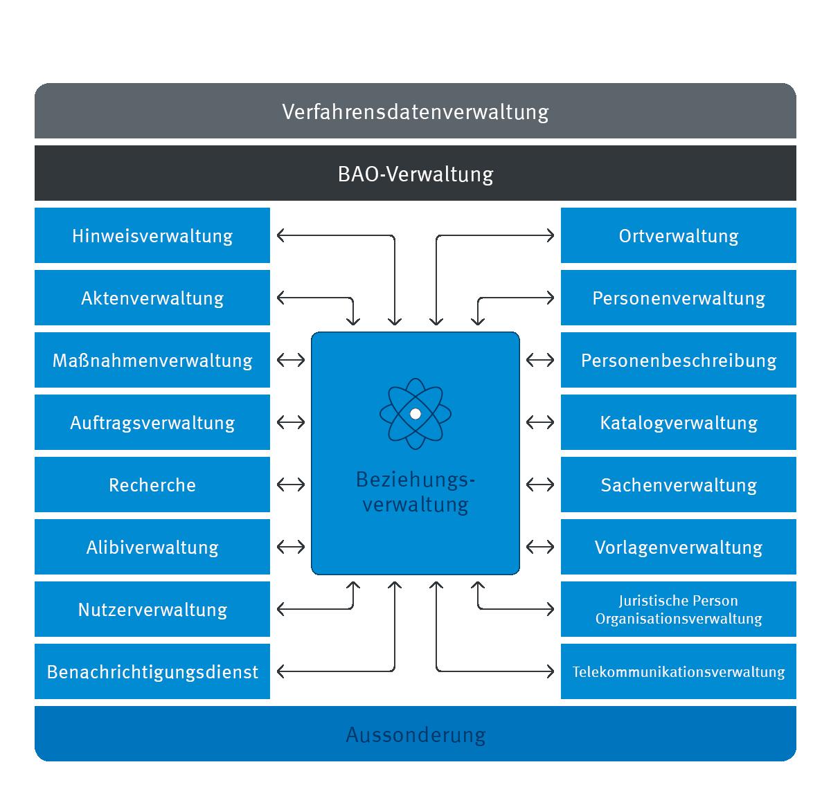 Infografik enaio® Verfahrensdatenverwaltung Prozess