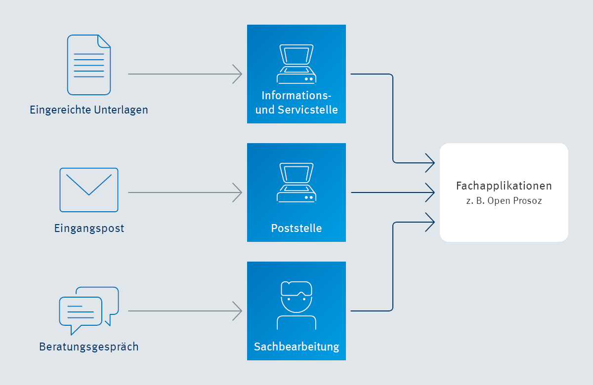 Infografik enaio® Verknüpfung mit Fachapplikation für Sozialämter