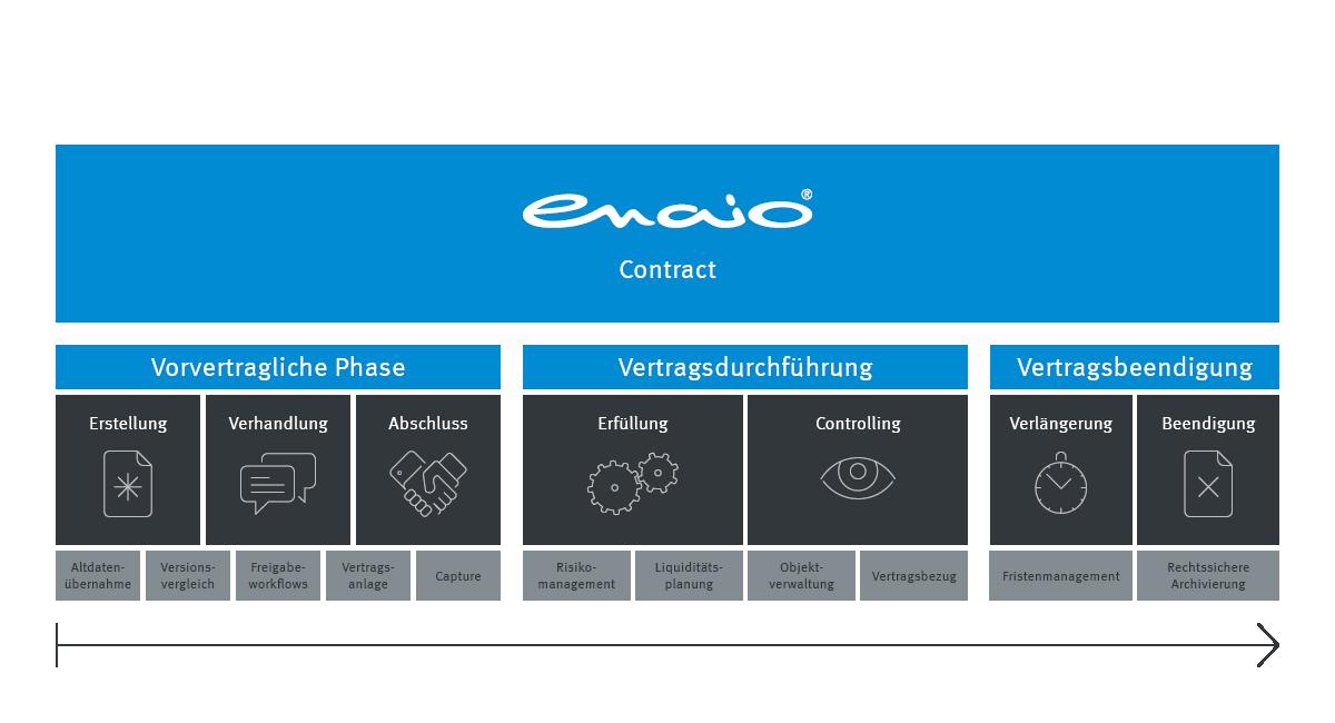 Infografik enaio® Vertragsmanagement Prozess