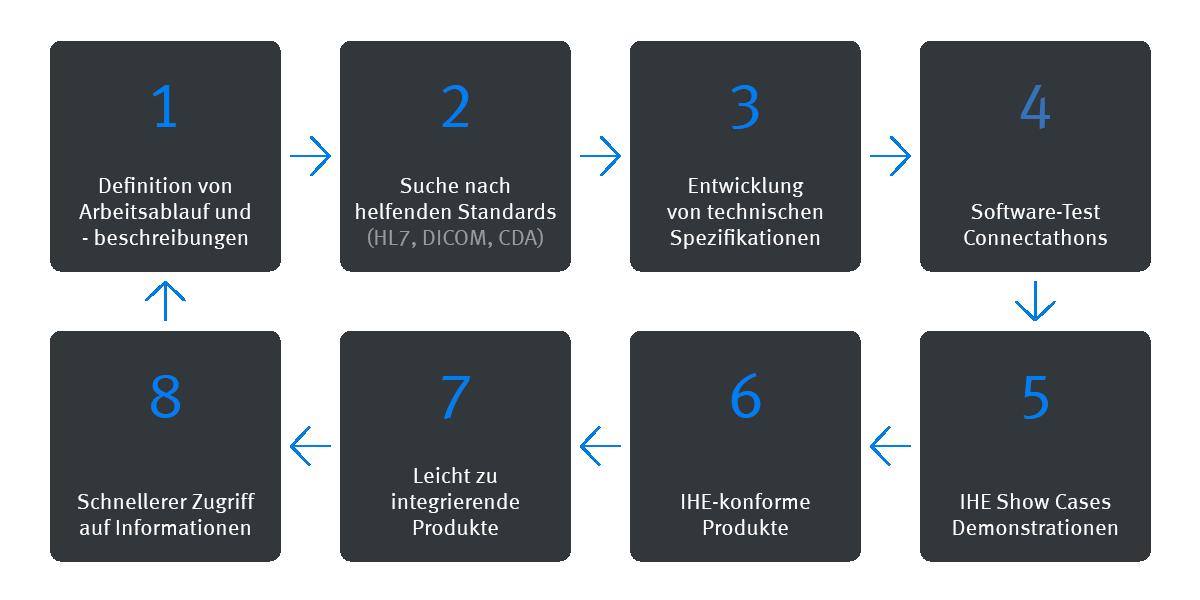 Infografik Integration Healthcare Prozess