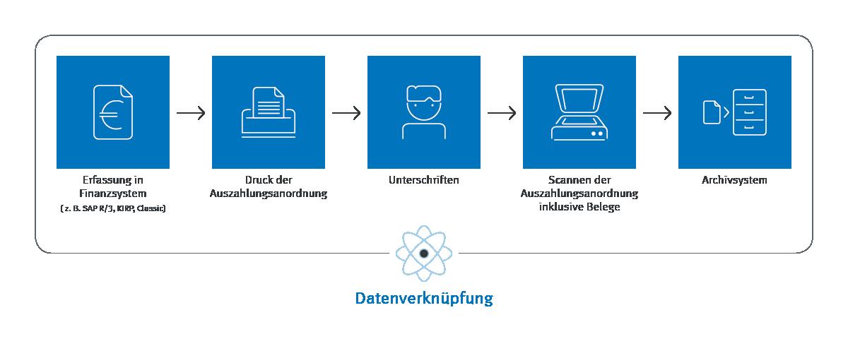 Infografik Kassenlösung Datenverarbeitung Prozess