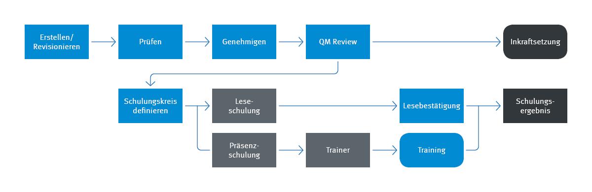 Infografik Prozess Gelenkte Dokumente