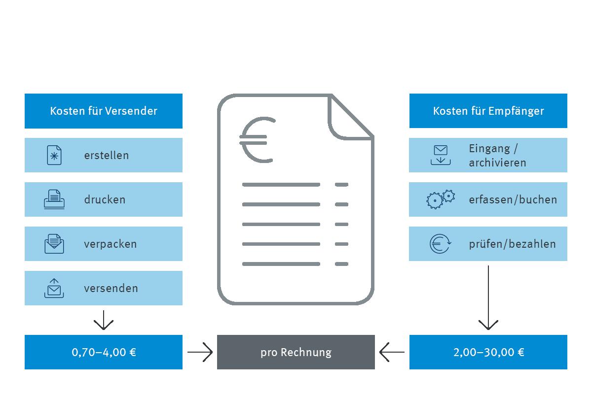 Infografik Prozess Rechnungsbearbeitung