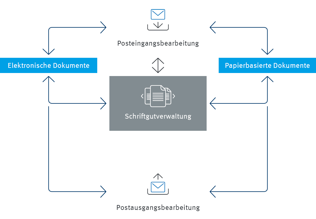 Die Infografik stellt die Schriftgutverwaltung mit enaio® dar.