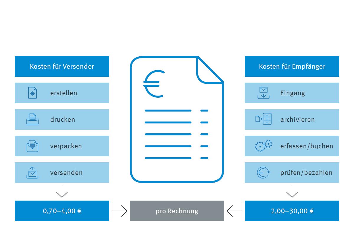 Infografik Kostenvergleich analoger und digitaler Rechnungsversand