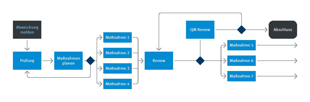 Die Infografik zeigt den Ablauf eines Workflows im Fall einer Abweichung