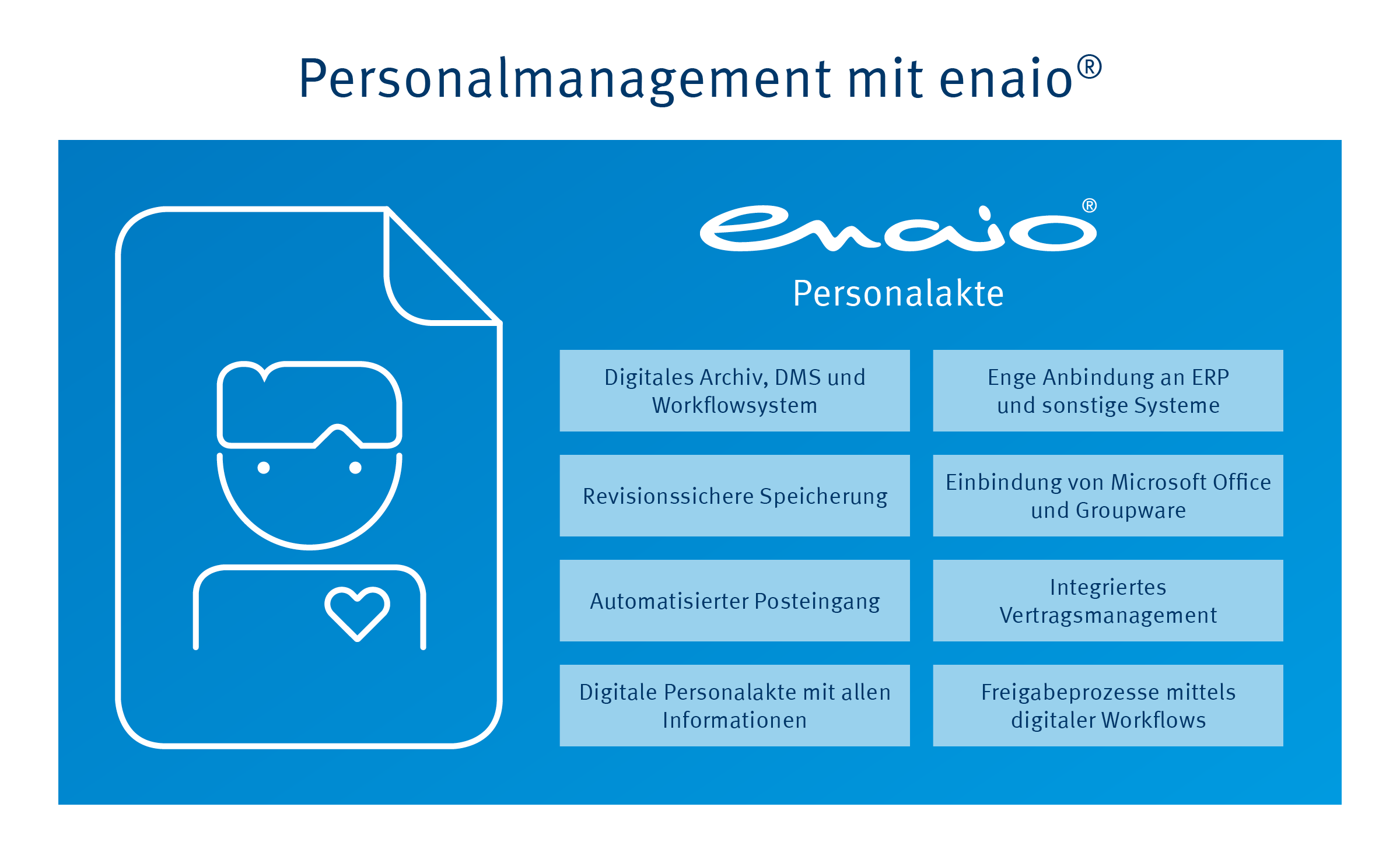 Die Infografik fasst Funktionen der enaio® Personalakte zusammen: Digitales Archiv, enge Anbindung an ERP und sonstige Systeme, revisionssichere Speicherung, Einbindung von MS Office und Groupware und viele weitere.