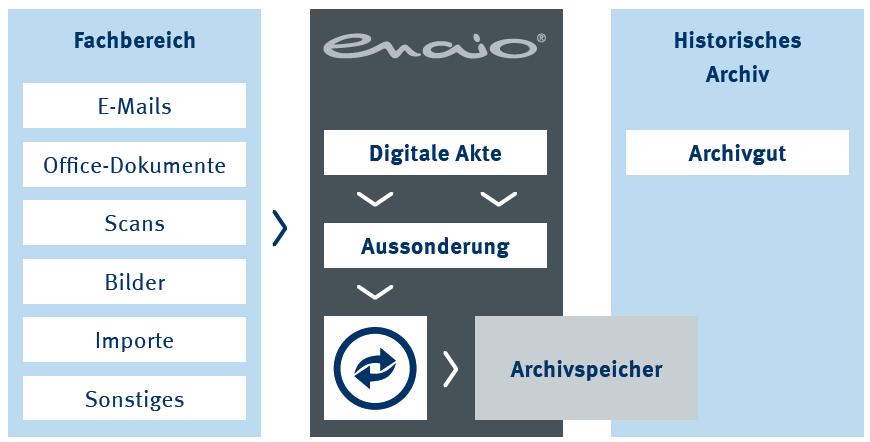 Die Infografik zeigt die elektronische Altregistratur in enaio®.
