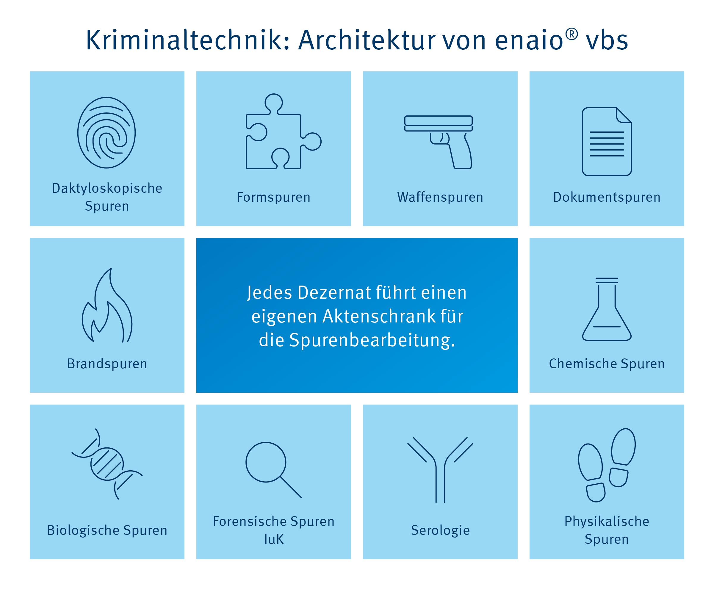 Infografik Architektur von enaio® vbs