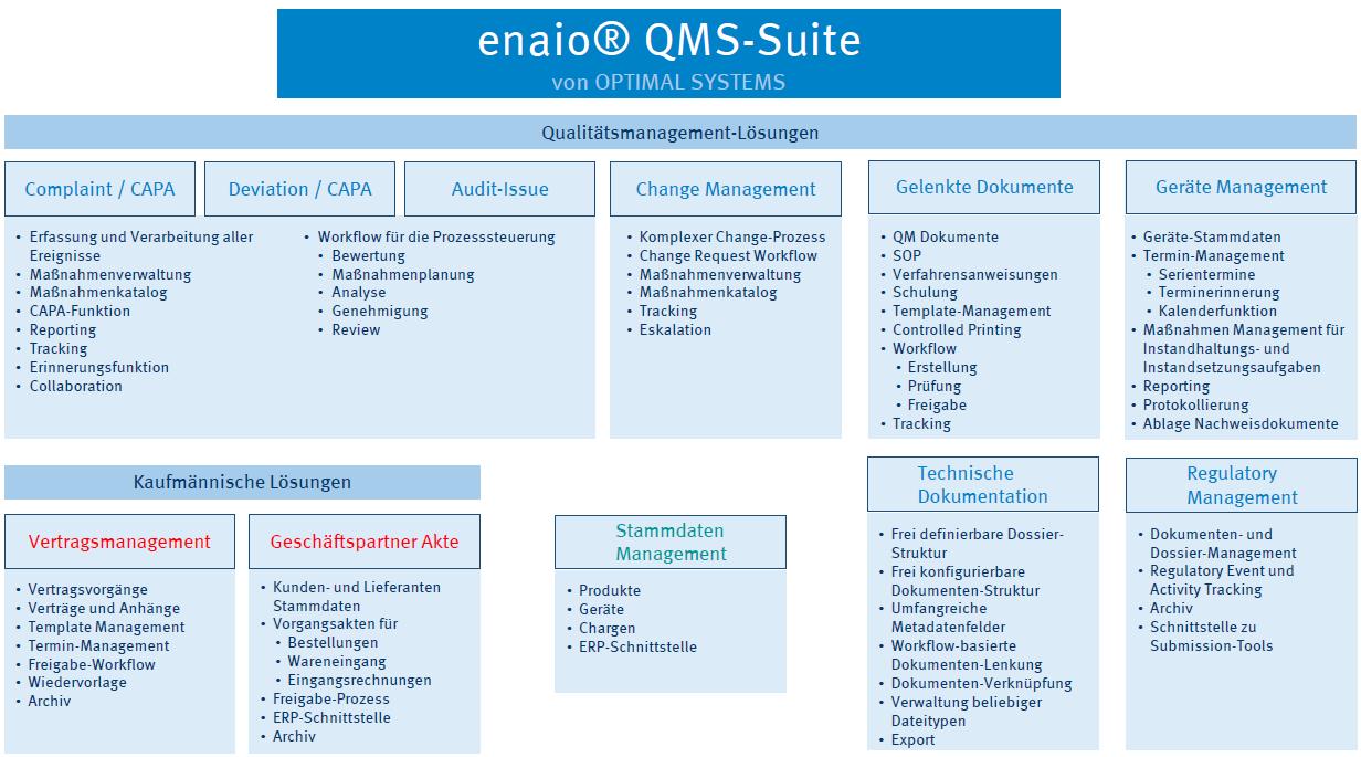 enaio® QMS-Suite Übersicht