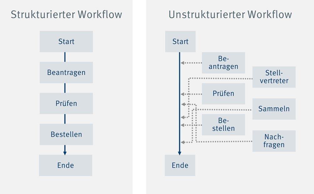 Infografik enaio® Vergleich strukturierter und unstrukturierter Workflow
