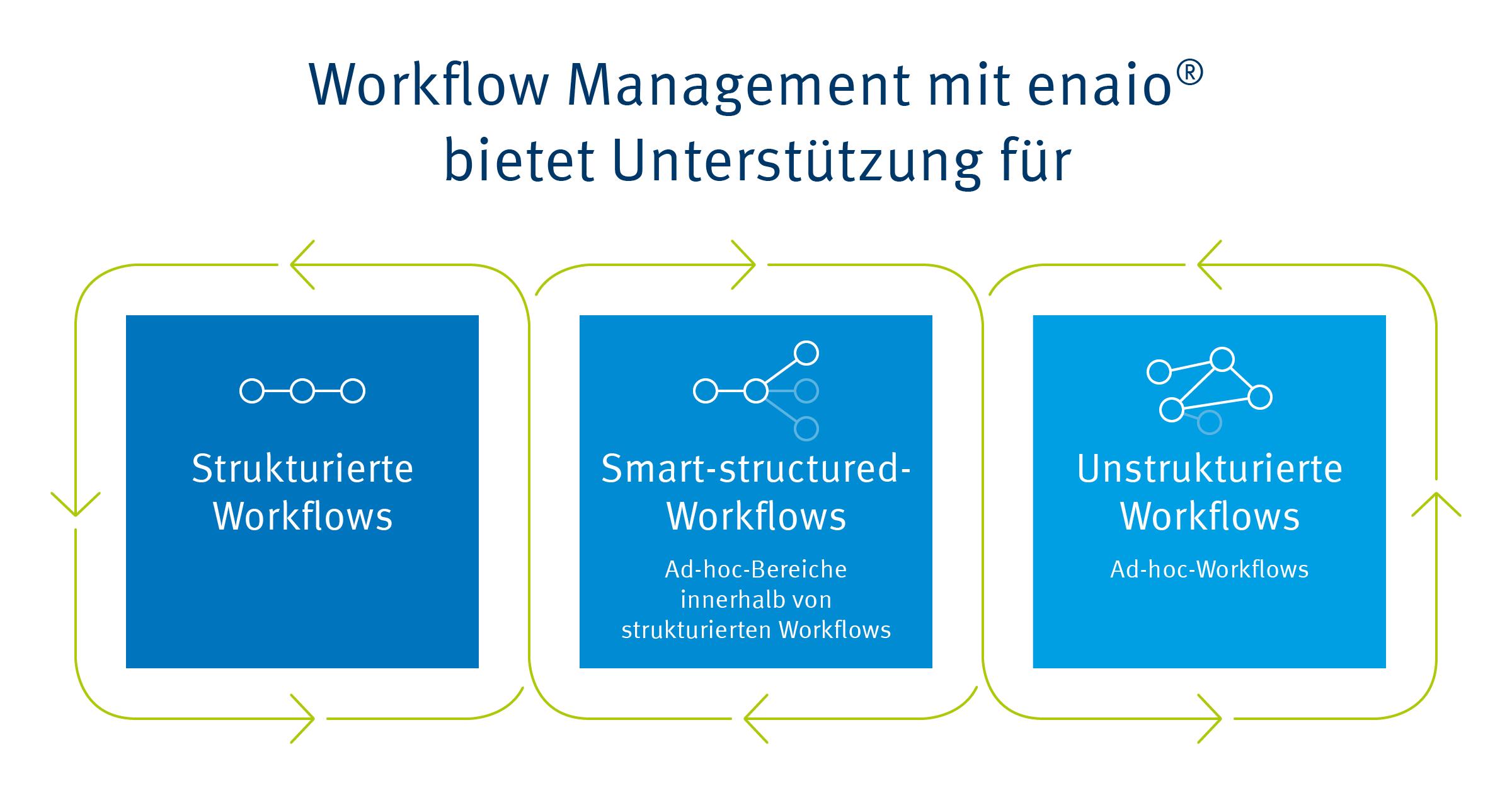 Die Infografik zeigt die Einsatzzwecke des Workflow Management mit enaio®.