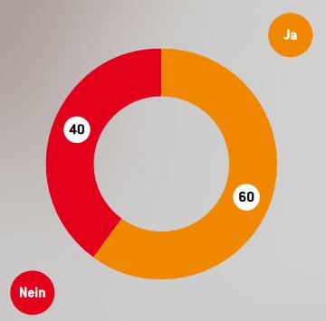 Grafik zu Unternehmen, die Software für das Bewerber-Mnagement einsetzen