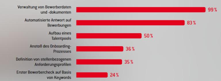 Statistik Einsatzgebiete der Bewerbungsmanagement-Lösung