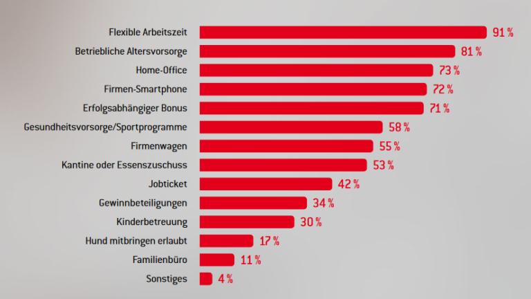 Statistik zur Mitarbeiterbindung in Unternehmen