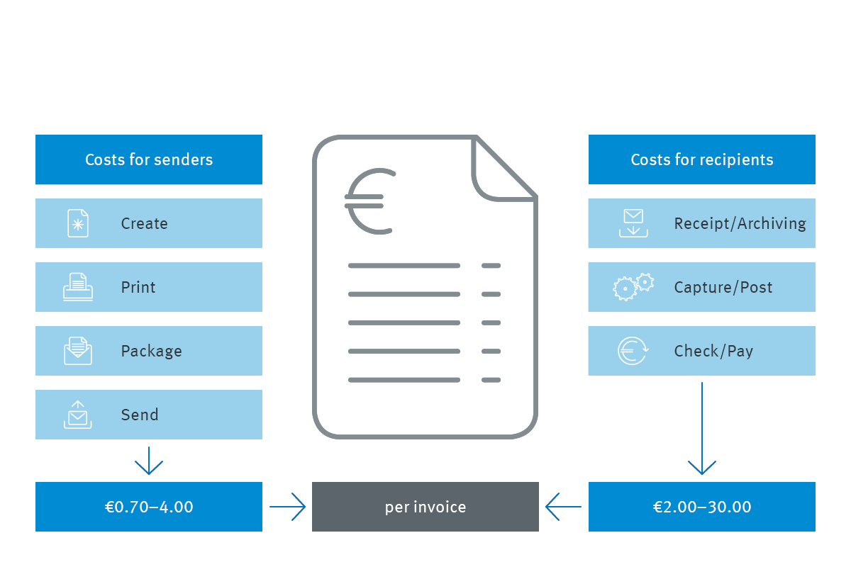Info graphic comparison of analog and digital invoices