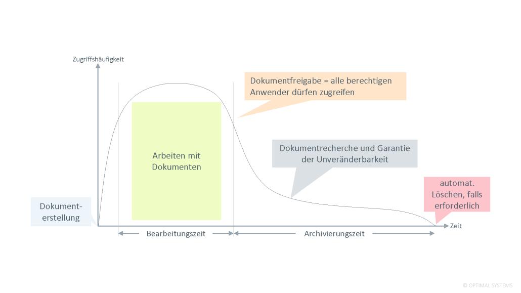 Infografik Dokumentenlebenszyklus in der schematischen Darstellung