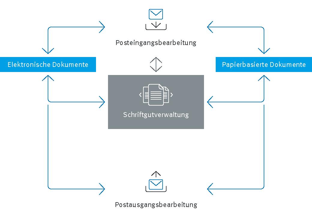 Infografik Dokumentenmanagement Posteingangsbearbeitung Prozess