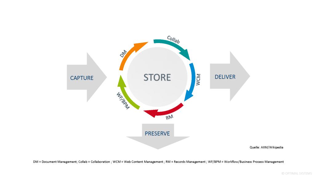 Infografik Elemente eines ECM Systems nach AIIM
