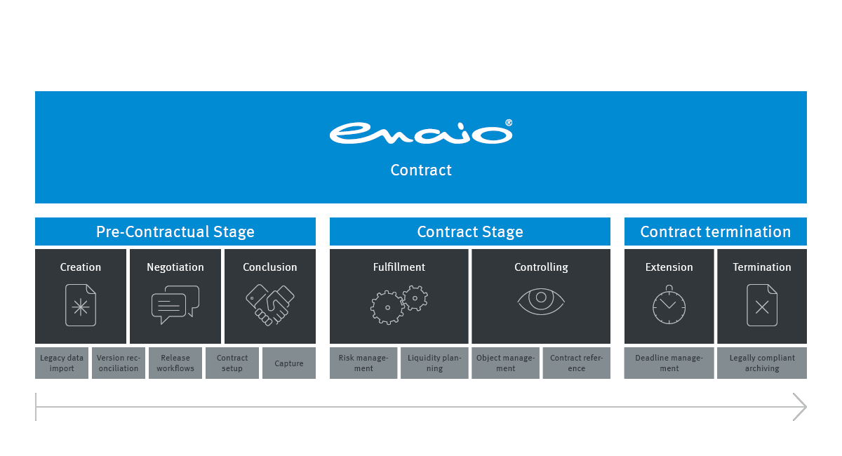 Info graphic addressing enaio® contract management processes