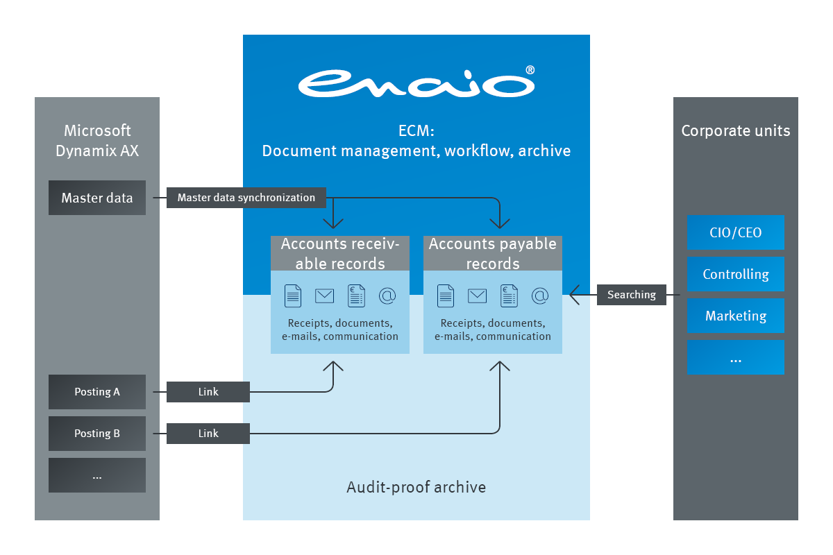 Info graphic detailing the process of enaio® Microsoft Dynamics AX
