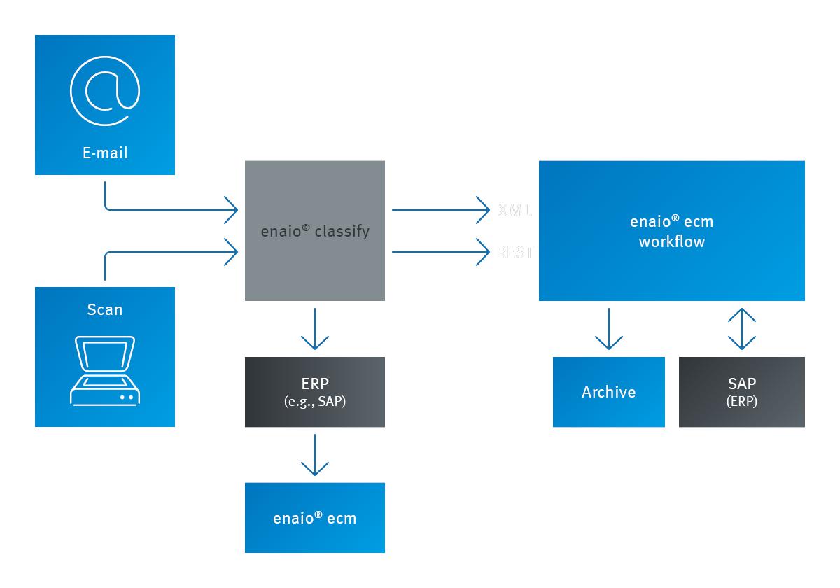 Screenshot enaio® classify process