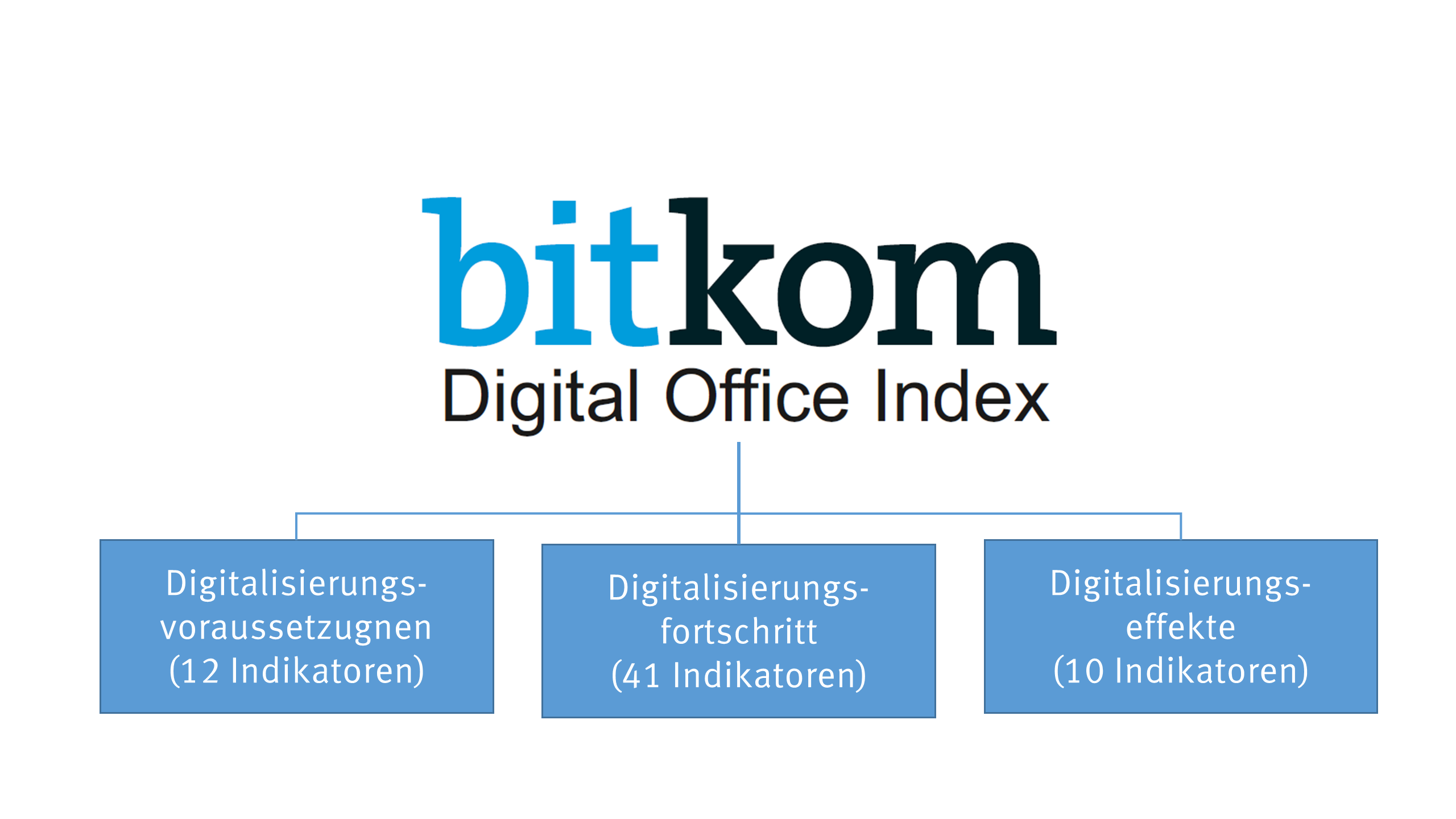 Themen des Digital Office Index