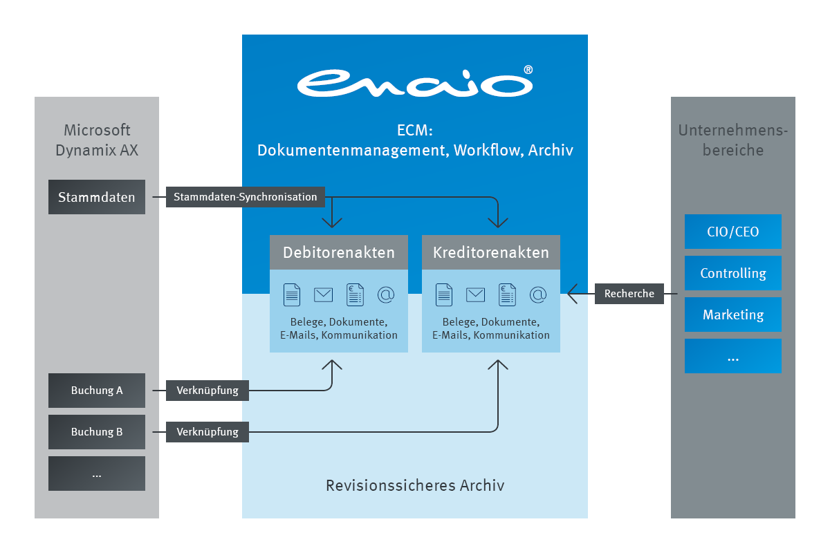 infografik enaio® microsoft dynamics ax