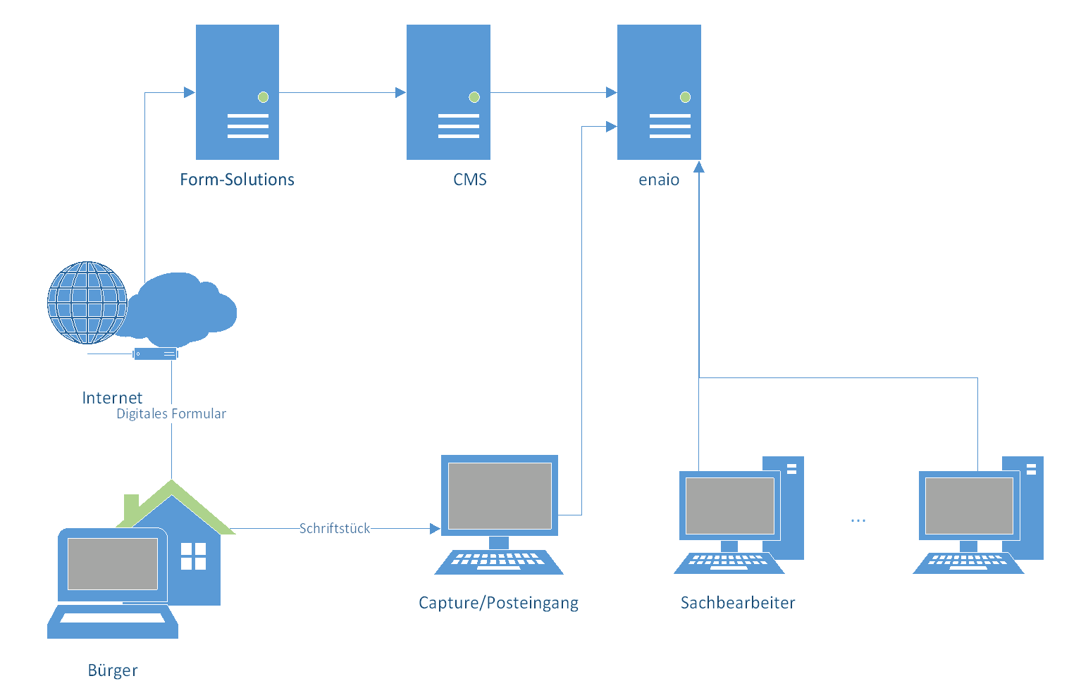 Infografik enaio formularserver Prozess