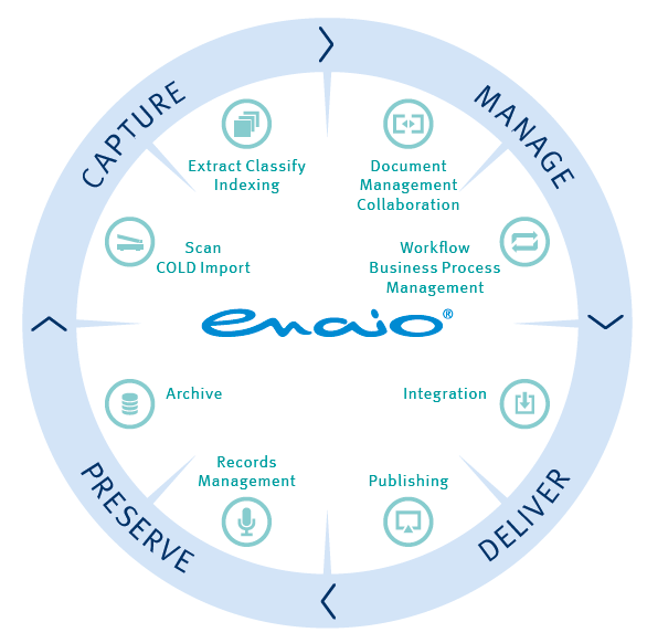 Infographics Life cycle of documents in enaio®