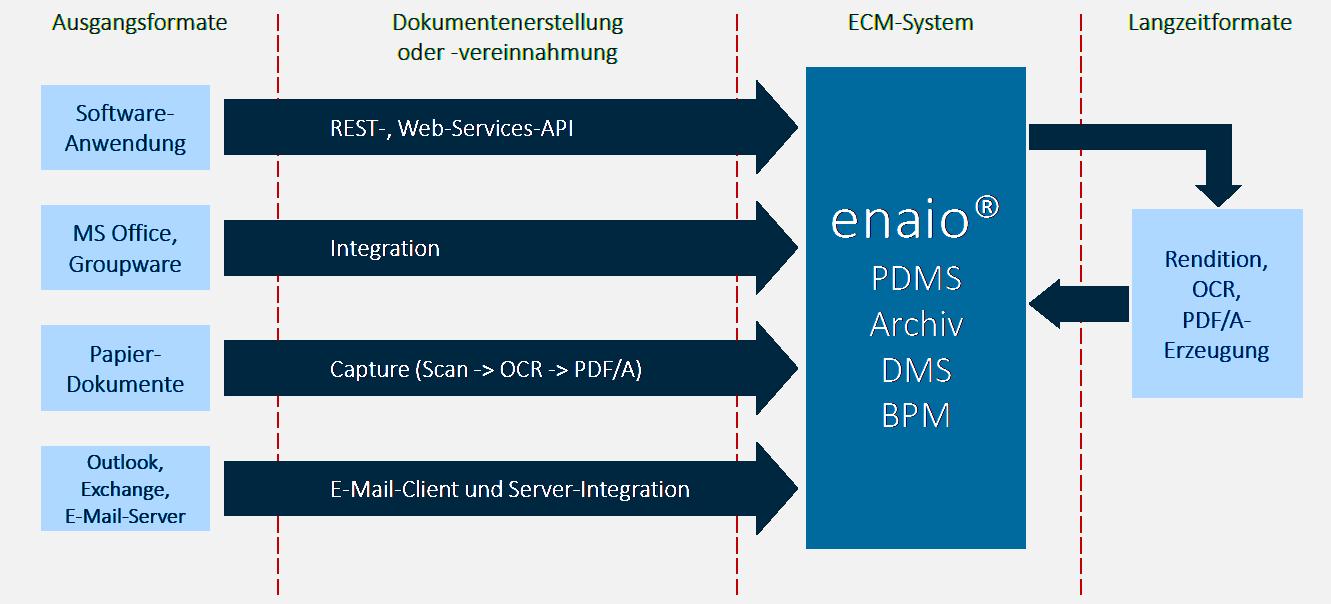 Die Infografik zeigt PDMS als eine von mehreren enaio® Lösungen.