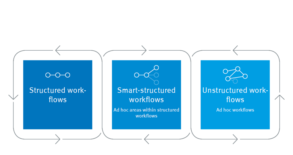 Info graphic Structured Workflows