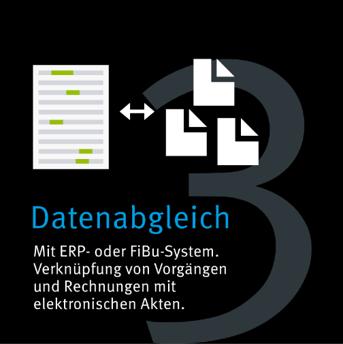 Grafik zum Datenabgleich mit ERP- oder FiBu-System,