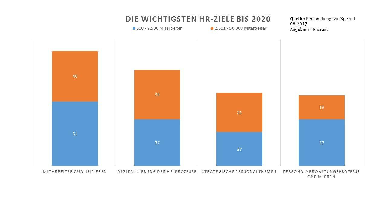 Statistik Die wichtigsten HR-Ziele bis 2020