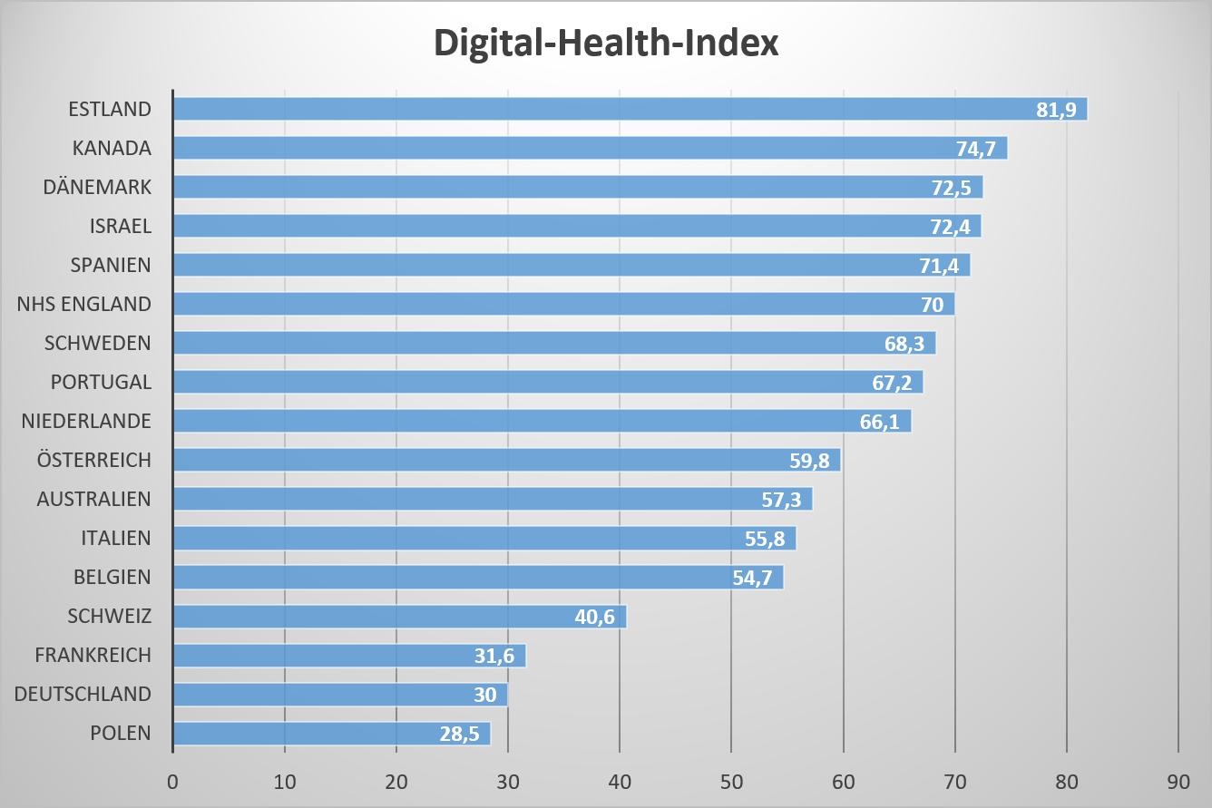 Statistik Digital-Health-Index