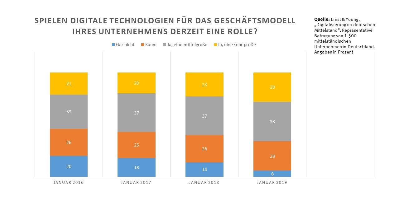 Statistik zur Rolle digitaler Technologien in Unternehmensgeschäftsmodellen