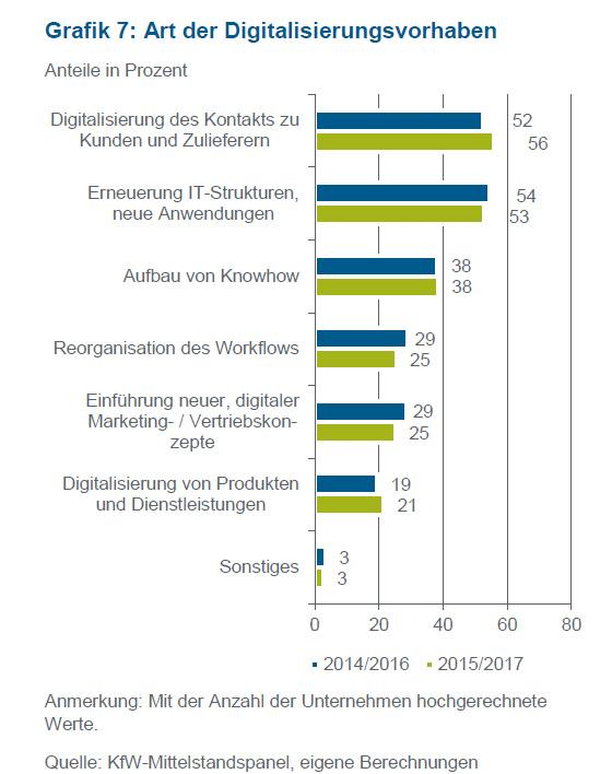 Statistik Digitalisierungsvorhaben in Unternehmen
