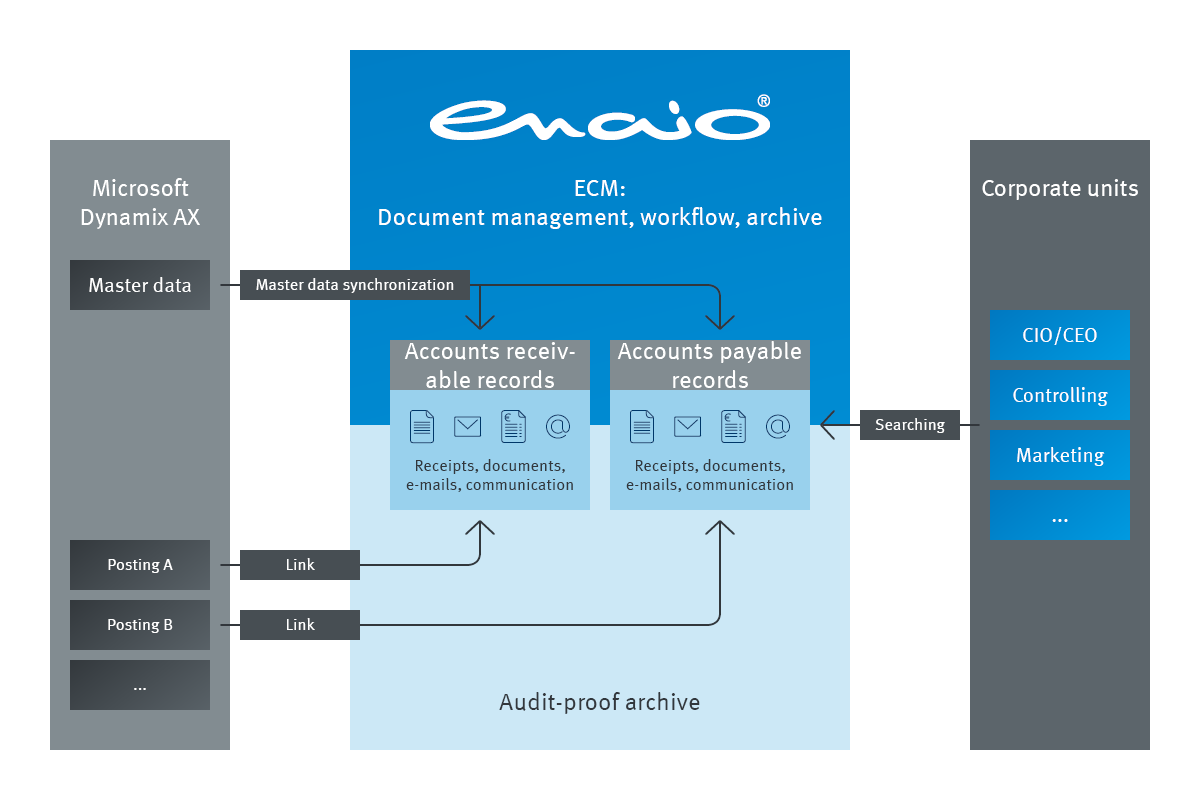 The infographic shows the connection from Microsoft Dynamx AX to enaio and corporate units.