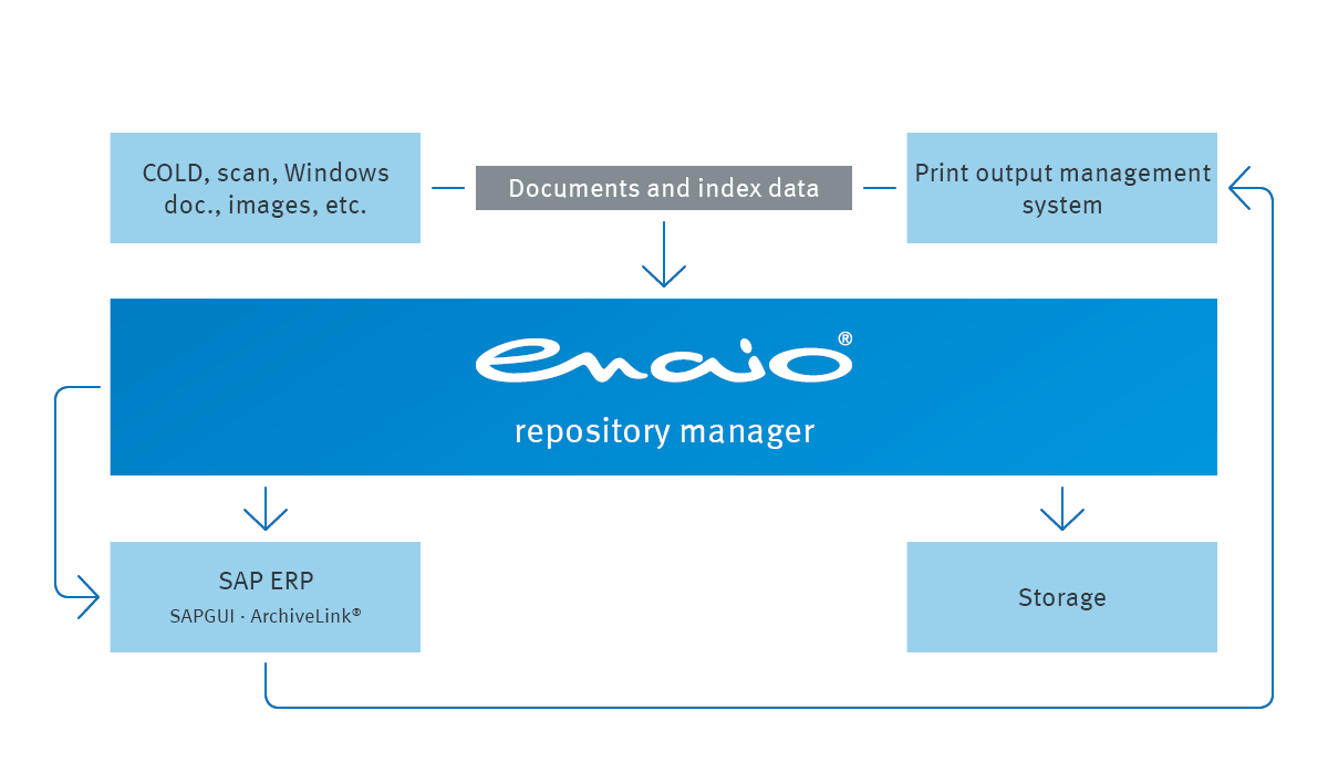 The infographic shows how the enaio® repository manger ist connected in the workflow.