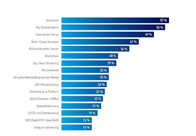 Statistik zu den wichtigsten Technologieinvestitionen